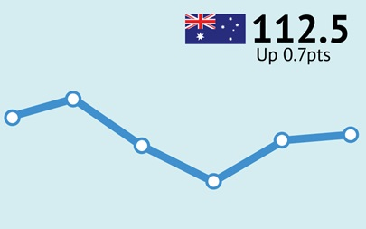 ANZ-Roy Morgan Australian Consumer Confidence Rating - July 27, 2015 - 112.5