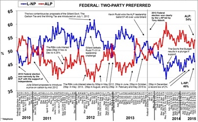 Morgan Poll on Federal Voting Intention - July 24, 2015
