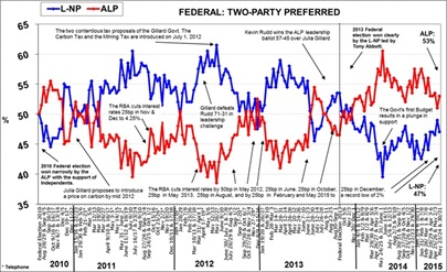 Morgan Poll on Federal Voting Intention - June 1, 2015