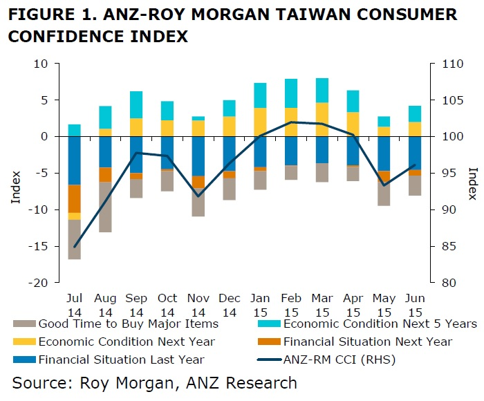 ANZ-Roy Morgan Taiwanese Consumer Confidence Rating - June 2015 - 96.1