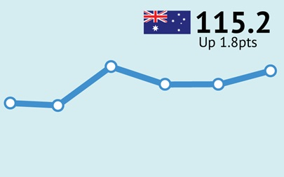 ANZ-Roy Morgan Australian Consumer Confidence Rating - November 3, 2015 - 115.2