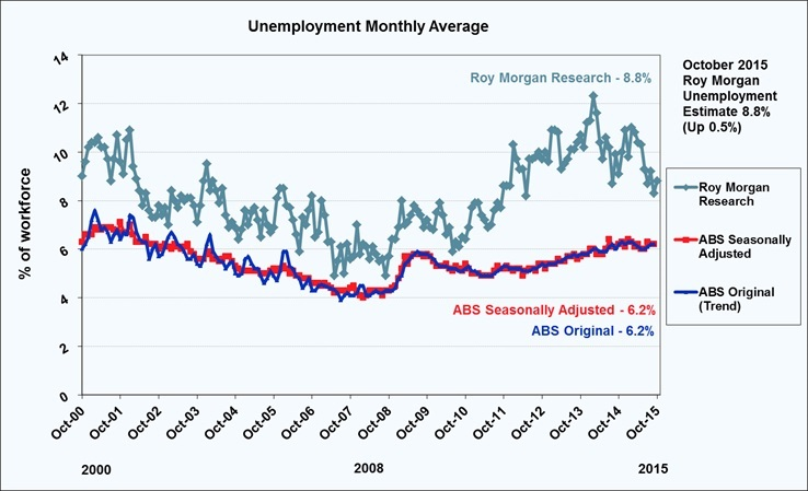 Roy Morgan Monthly Unemployment Estimate - October 2015 - 8.8%