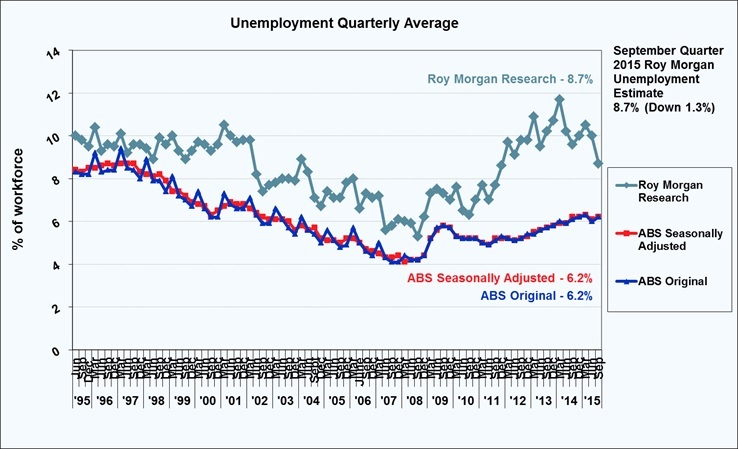 Roy Morgan Quarterly Unemployment Estimate - September Quarter 2015 - 8.7%