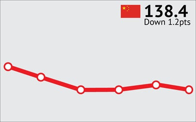 ANZ-Roy Morgan Chinese Consumer Confidence Rating - November 2015 - 138.4