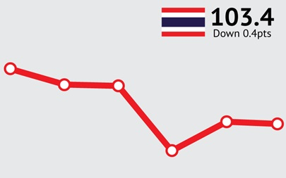 ANZ-Roy Morgan Thai Consumer Confidence - September 2015 - 103.4