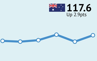 ANZ-Roy Morgan Australian Consumer Confidence - August 13/14, 2016 - 117.6