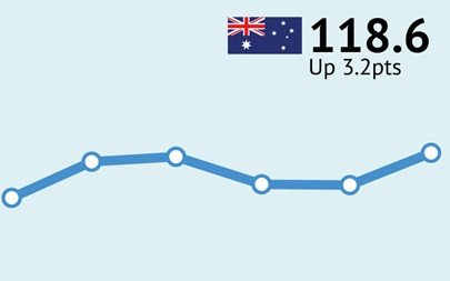 ANZ-Roy Morgan Australian Consumer Confidence Rating - December 6, 2016