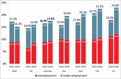 Roy Morgan Unemployment & Under-employment - August - October 2016