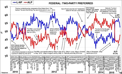 Morgan Poll on Federal Voting Intention - February 9, 2016