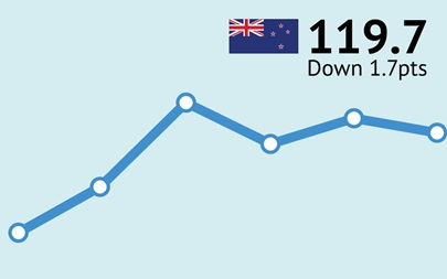 ANZ-Roy Morgan New Zealand Consumer Confidence Rating - February 2016 - 119.7