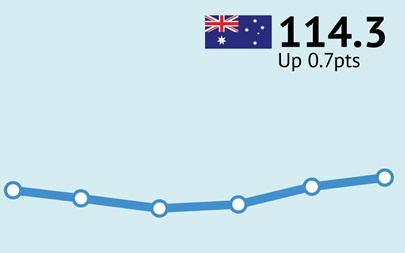 ANZ-Roy Morgan Australian Consumer Confidence Rating - February 23, 2016 - 114.3