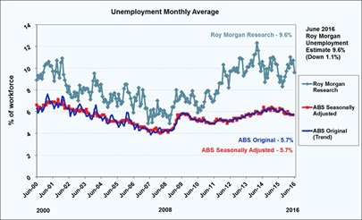 Roy Morgan Unemployment Estimate - June 2016 - 9.6%