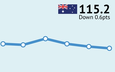 ANZ-Roy Morgan Australian Consumer Confidence Rating - July 12, 2016 - 115.2
