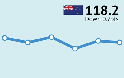 ANZ-Roy Morgan New Zealand Consumer Confidence - July 2016 - 118.2
