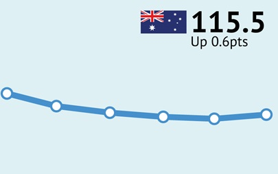 ANZ-Roy Morgan Australian Consumer Confidence - July 26, 2016 - 115.5
