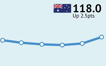 ANZ-Roy Morgan Australian Consumer Confidence - August 2, 2016 - 118.0