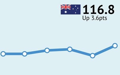 ANZ-Roy Morgan Australian Consumer Confidence - June 7, 2016 - 116.8