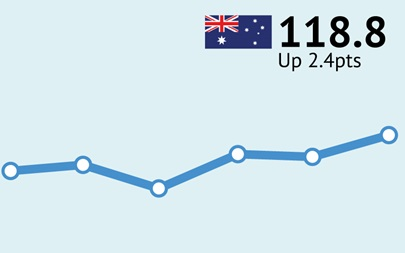 ANZ-Roy Morgan Australian Business Confidence - June 21, 2016 - 118.8