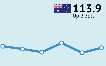 ANZ-Roy Morgan Australian Consumer Confidence Rating - May 3, 2016