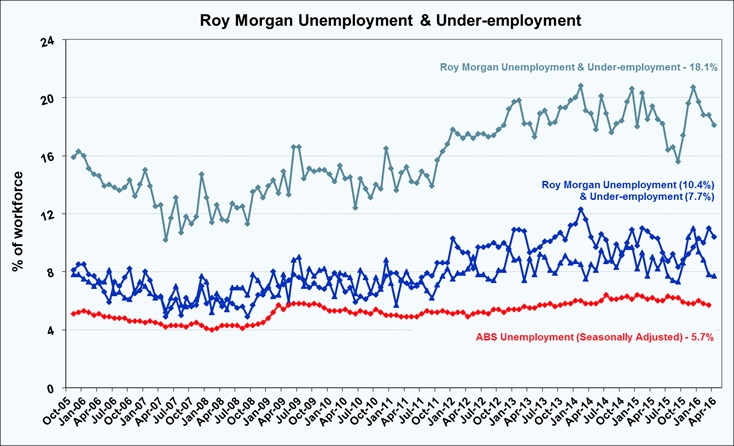 Roy Morgan Monthly Under-employment - April 2016 - 18.1%