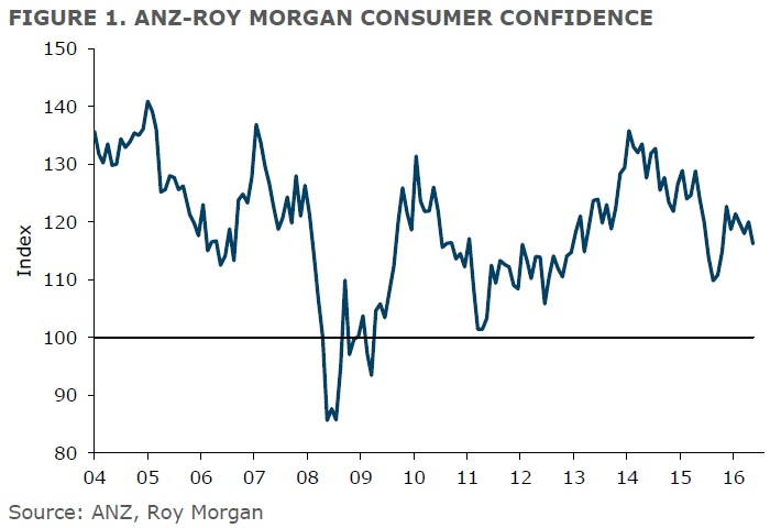 ANZ-Roy Morgan New Zealand Consumer Confidence Rating - May 2017 - 116.2