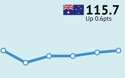 ANZ-Roy Morgan Australian Consumer Confidence Rating - May 24, 2016 - 115.7
