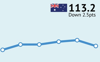 ANZ-Roy Morgan Australian Consumer Confidence - May 31, 2016 - 113.2