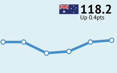 ANZ-Roy Morgan Australian Consumer Confidence Rating - November 15, 2016 - 118.2