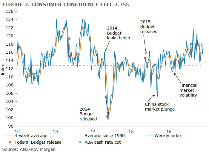 ANZ-Roy Morgan Australian Consumer Confidence Rating - November 22, 2016 - 115.5