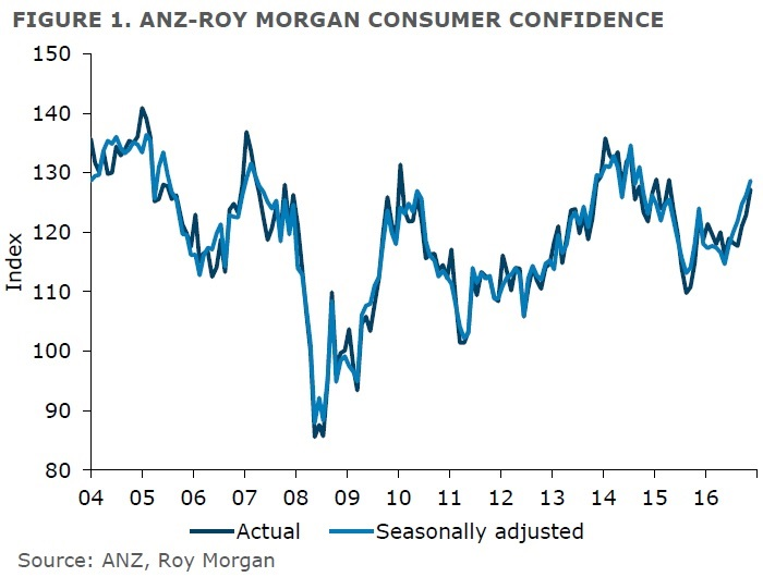 ANZ-Roy Morgan New Zealand Consumer Confidence - November 2016 - 127.2