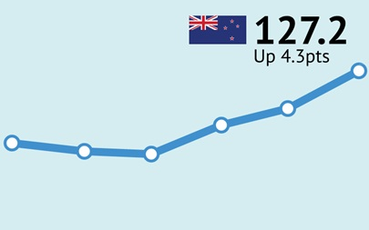 ANZ-Roy Morgan New Zealand Consumer Confidence Rating - November 2016 - 127.2