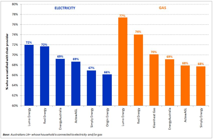 utilities-satisfaction-chart