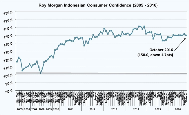 Roy Morgan Indonesian Consumer Confidence Rating - November 2016 - 150.0