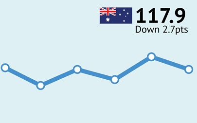 ANZ-Roy Morgan Australian Consumer Confidence Rating - October 4, 2016 - 117.9