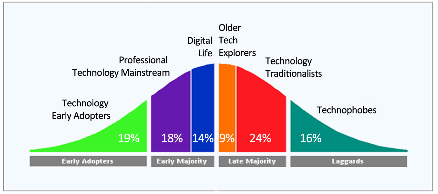 Technology Early Adopters Are Pioneers For Much More Than