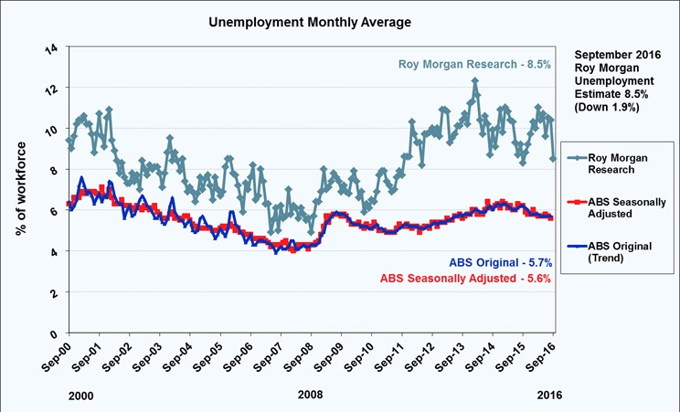 Roy Morgan monthly unemployment estimate - September 2016 - 8.5%