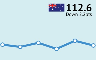 ANZ-Roy Morgan Australian Consumer Confidence Rating - April 19, 2017 - 112.6