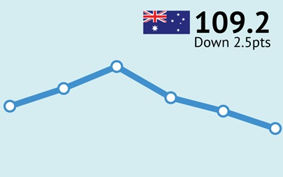 ANZ-Roy Morgan Australian Consumer Confidence Rating - August 22, 2017 - 109.2