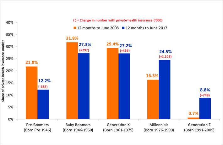 Generational Share of Private Health Insurance Market: 2008-17