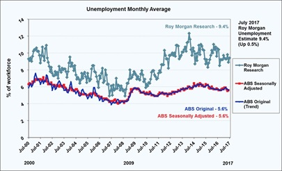 Roy Morgan Monthly Unemployment & Under-employment - July 2017 - 9.4%