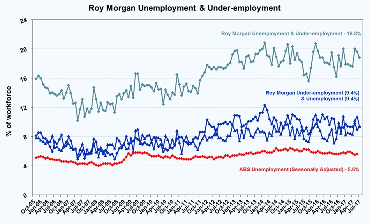 Roy Morgan Monthly Unemployment & Under-employment - July 2017 - 18.8%
