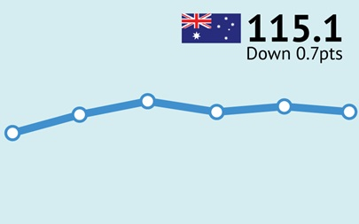 ANZ-Roy Morgan Australian Consumer Confidence Rating - December 12, 2017