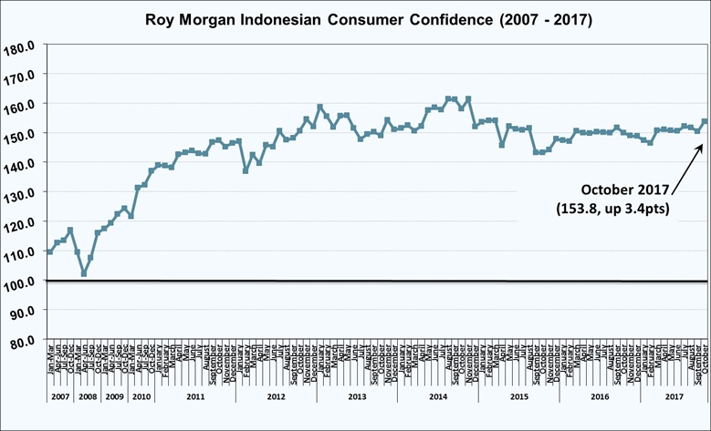 Roy Morgan Indonesian Consumer Confidence Rating - October 2017 - 153.8.