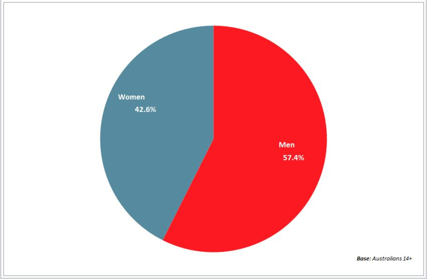 pie-chart-men-women-pie-eating