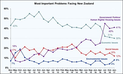 Most Important Problems Facing New Zealand - February 2017