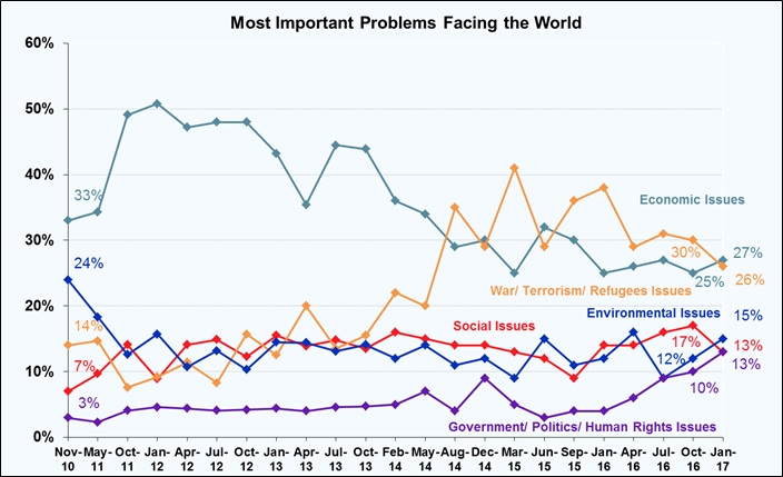 Most Important Problems Facing the World - February 2017