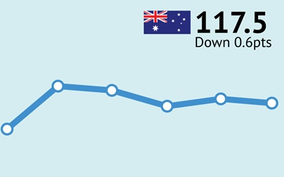 ANZ-Roy Morgan Australian Consumer Confidence Rating - February 7, 2017 - 117.5