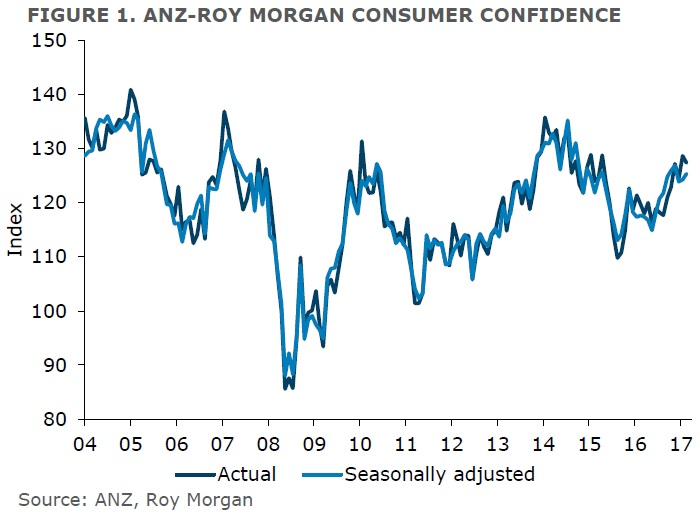 ANZ-Roy Morgan New Zealand Consumer Confidence Rating - February 2017 - 127.4