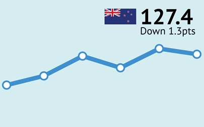 ANZ-Roy Morgan New Zealand Consumer Confidence - February 2017 - 127.4