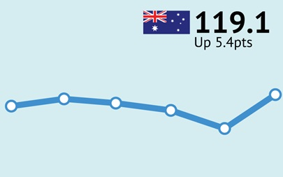 ANZ-Roy Morgan Australian Consumer Confidence Rating - February 28, 2017 - 119.1